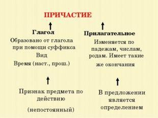 ПРИЧАСТИЕ Глагол Образовано от глагола при помощи суффикса Вид Время (наст.,