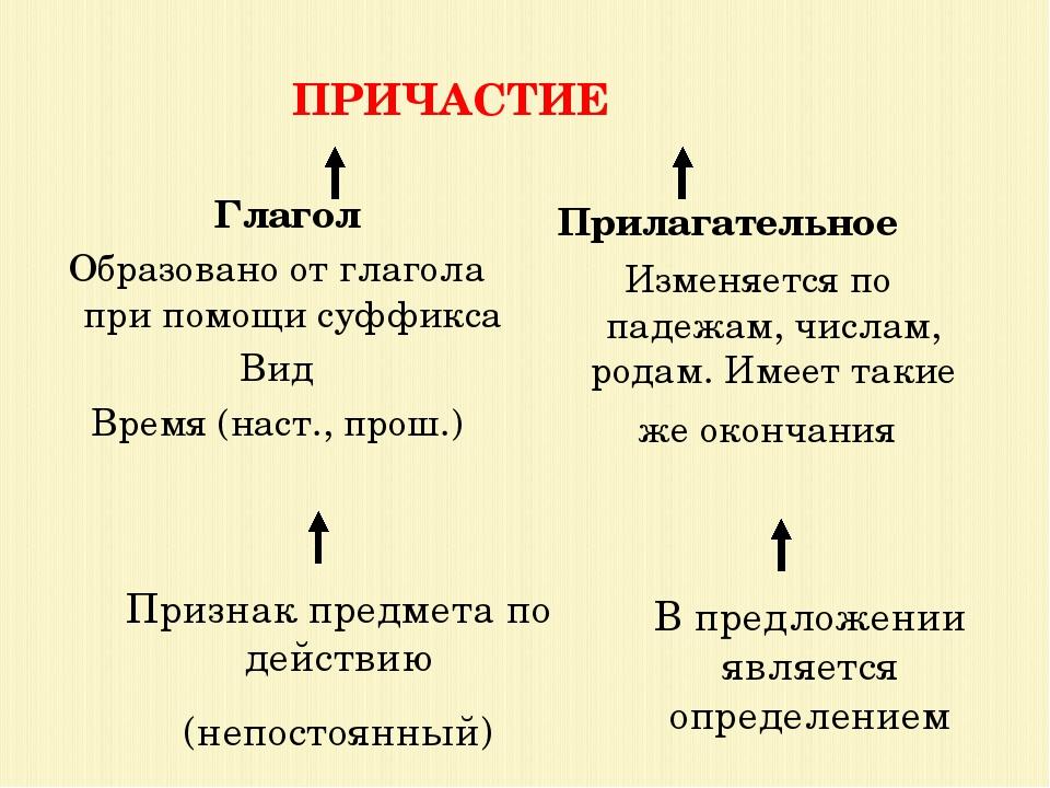 ПРИЧАСТИЕ Глагол Образовано от глагола при помощи суффикса Вид Время (наст.,...