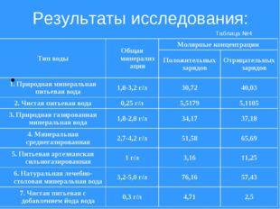 Результаты исследования: Таблица №4 Тип водыОбщая минерализацияМолярные кон