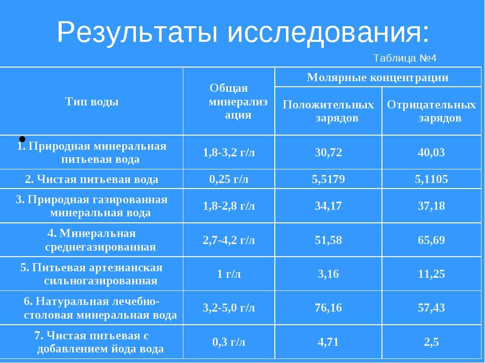 Результаты исследования: Таблица №4 Тип водыОбщая минерализацияМолярные кон...