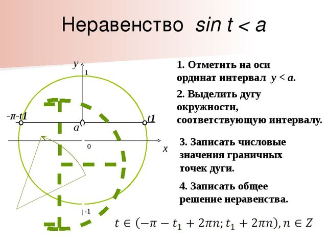 t1 -π-t1 Неравенство sin t < a 0 x y 1. Отметить на оси ординат интервал y <...