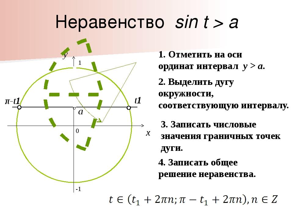 π-t1 Неравенство sin t > a 0 x y 1. Отметить на оси ординат интервал y > a. 2...