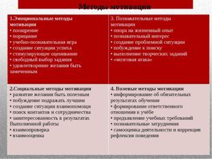 Методы мотивации 1.Эмоциональные методы мотивации • поощрение • порицание • у