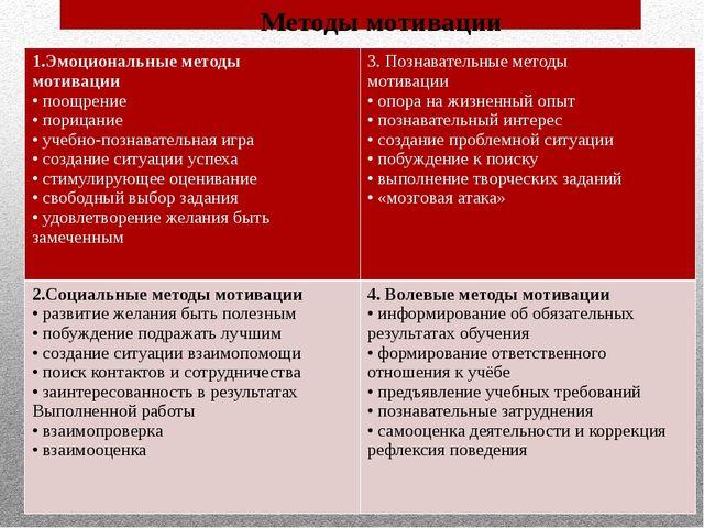 Методы мотивации 1.Эмоциональные методы мотивации • поощрение • порицание • у...