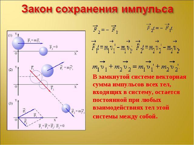 В замкнутой системе векторная сумма импульсов всех тел, входящих в систему, о...