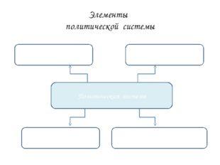 Элементы политической системы Политическая система Институциональная подсисте