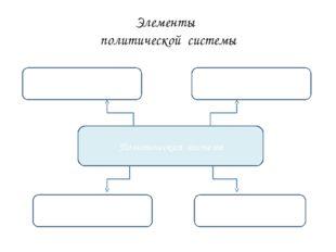 Элементы политической системы Политическая система Политические организации П