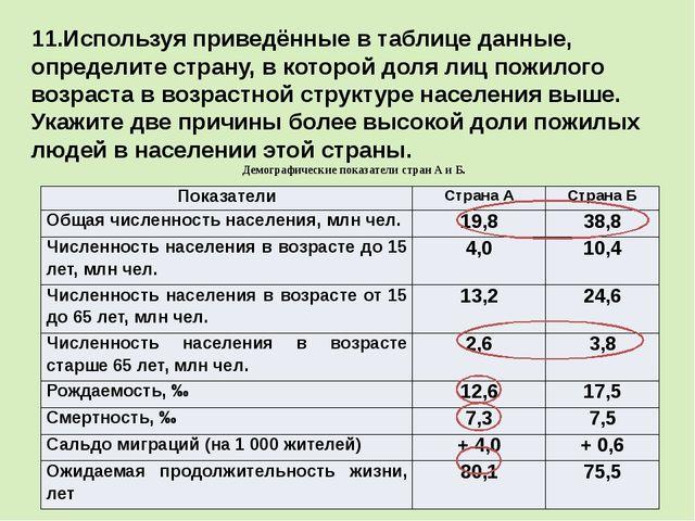 11.Используя приведённые в таблице данные, определите страну, в которой доля...