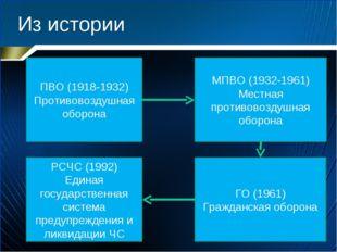 Из истории ПВО (1918-1932) Противовоздушная оборона МПВО (1932-1961) Местная