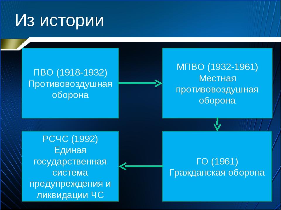 Из истории ПВО (1918-1932) Противовоздушная оборона МПВО (1932-1961) Местная...