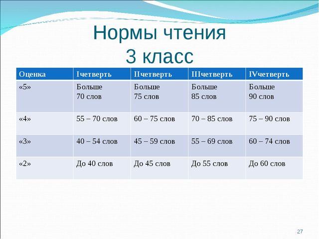 Нормы чтения 3 класс * ОценкаIчетвертьIIчетвертьIIIчетвертьIVчетверть «5»...