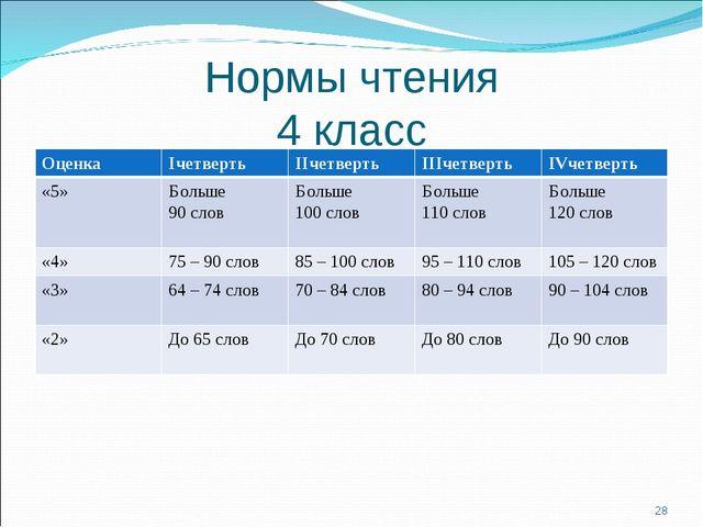 Нормы чтения 4 класс * ОценкаIчетвертьIIчетвертьIIIчетвертьIVчетверть «5»...