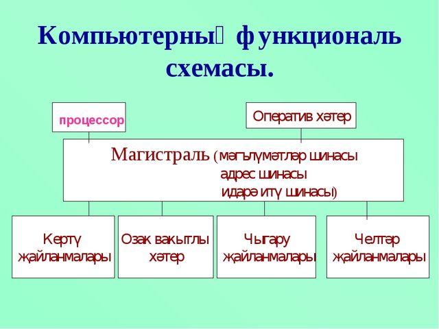 Компьютерның функциональ схемасы. процессор
