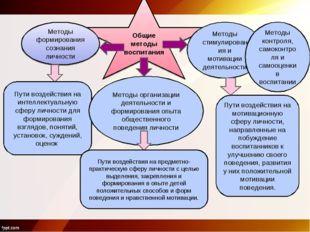 Общие методы воспитания Методы формирования сознания личности Пути воздействи