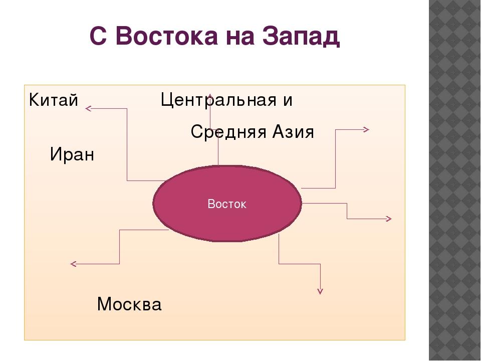С Востока на Запад Китай Центральная и Средняя Азия Иран Москва Османская Имп...