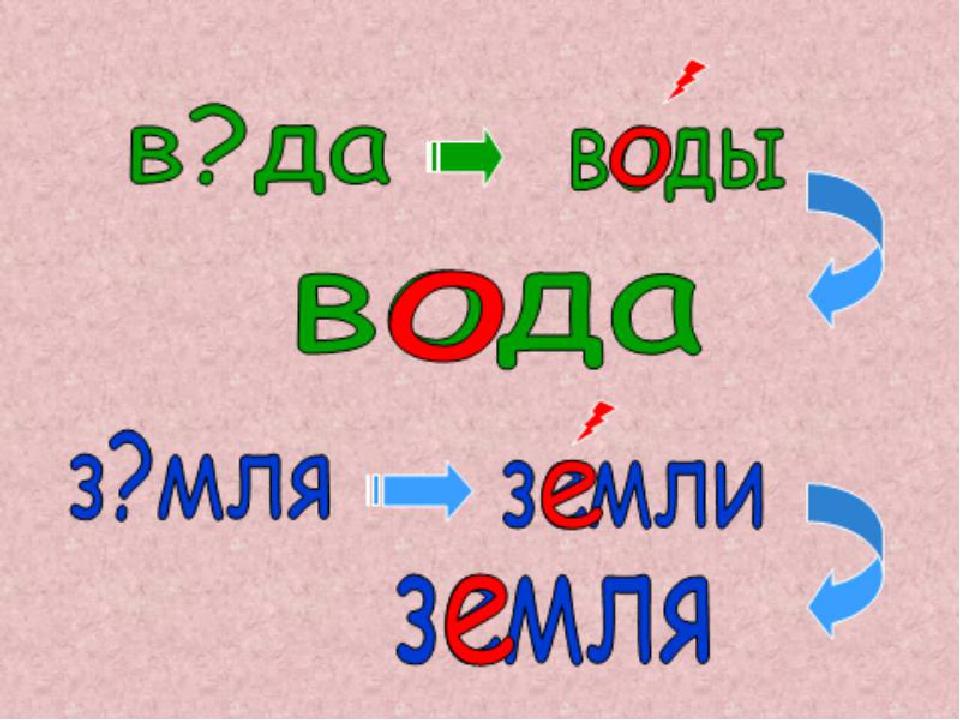 Алгоритм проверки безударных гласных в корне слова. 1 Определяю часть слова 2...