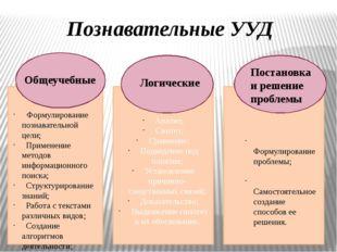 Анализ; Синтез; Сравнение; Подведение под понятия; Установление причинно-сле