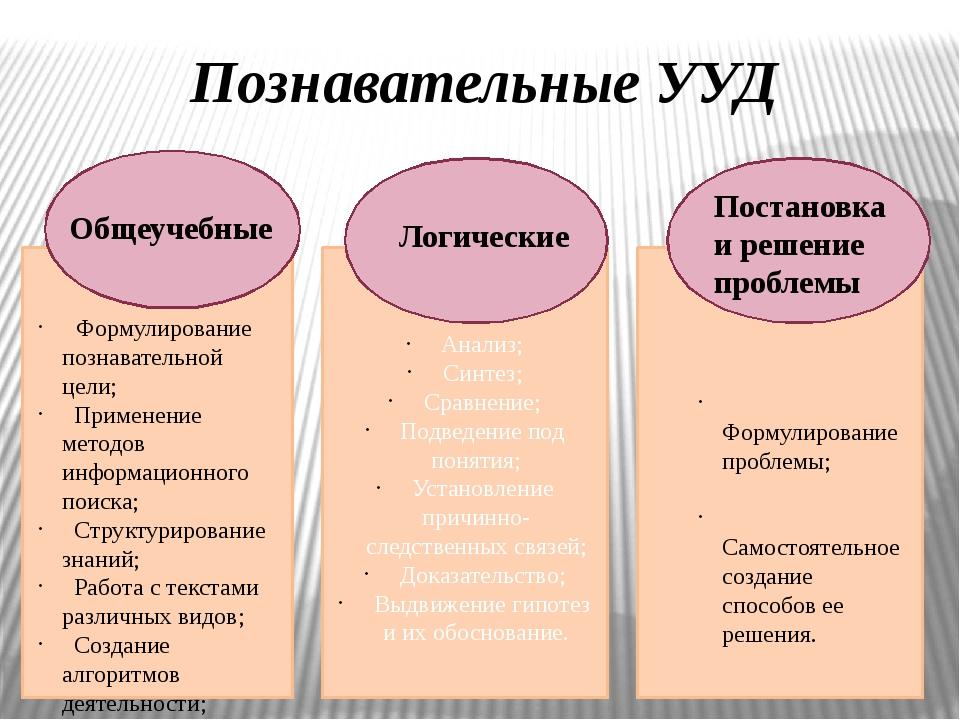 Анализ; Синтез; Сравнение; Подведение под понятия; Установление причинно-сле...