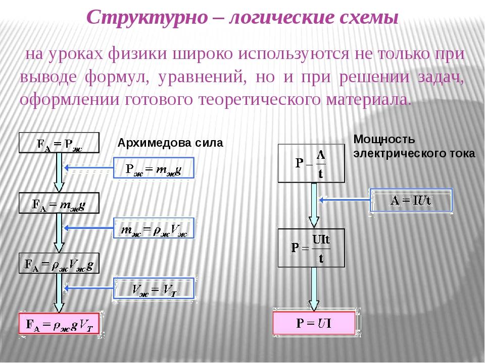 Структурно – логические схемы на уроках физики широко используются не только...