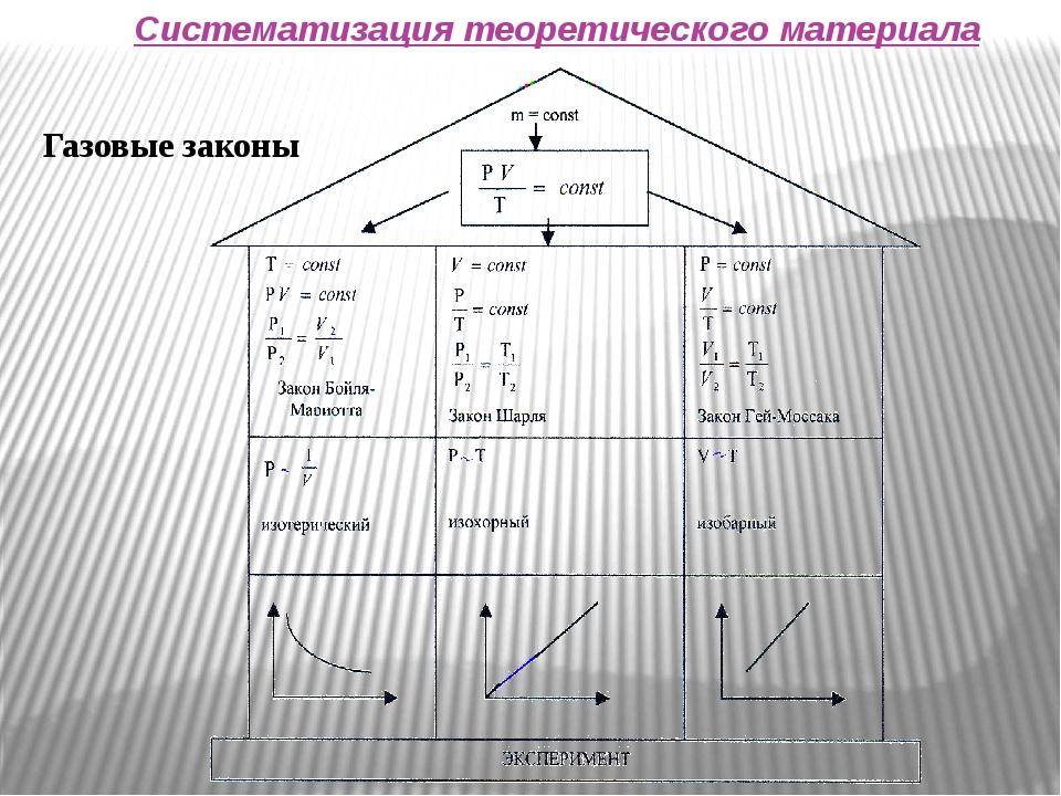 Систематизация теоретического материала Газовые законы