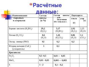 Расчётные данные: Наименование сырьевых м атериаловСостав шихты (в %)Состав
