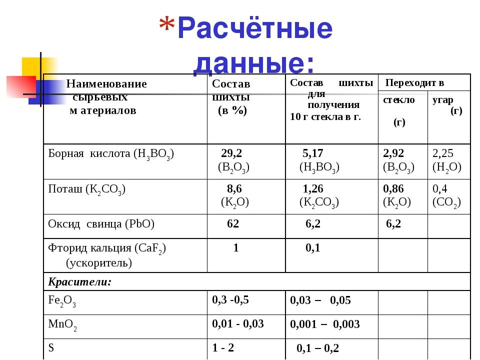 Расчётные данные: Наименование сырьевых м атериаловСостав шихты (в %)Состав...