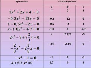 Уравнениекоэффициенты а 3 b 2c 4 -0,3-120 -0,5-21 -1,81-4.7 2