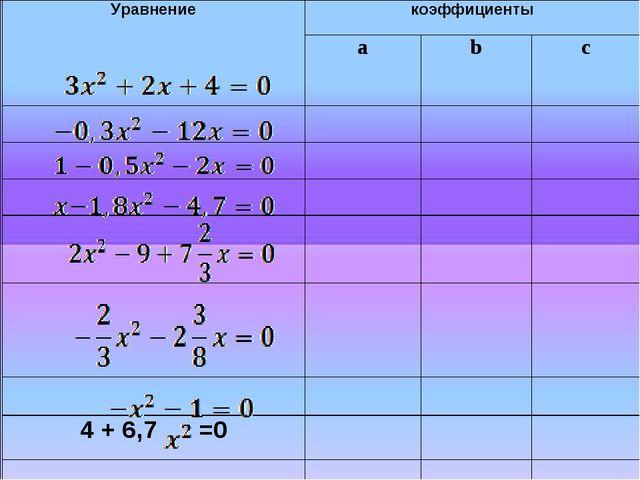 Уравнениекоэффициенты а bc       4 + 6,7 =0