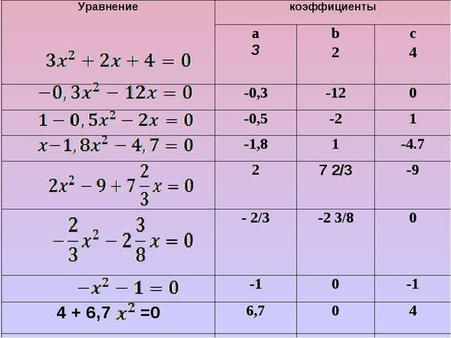 Уравнениекоэффициенты а 3 b 2c 4 -0,3-120 -0,5-21 -1,81-4.7 2...