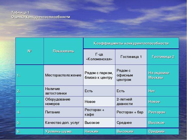 Таблица 1 Оценка конкурентоспособности №ПоказательКоэффициенты конкурентосп...