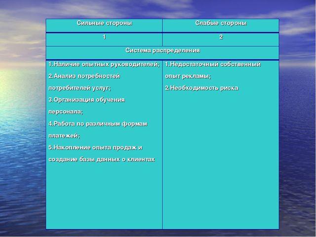 Сильные стороныСлабые стороны 12 Система распределения 1.Наличие опытных р...