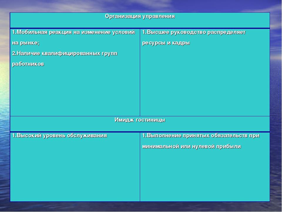 Организация управления 1.Мобильная реакция на изменение условий на рынке; 2....