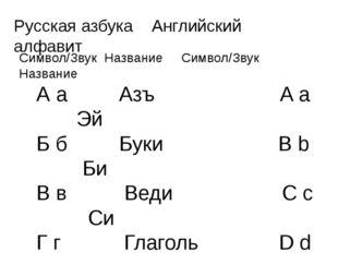 Русская азбука Английский алфавит Символ/Звук Название Символ/Звук Название А