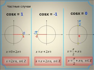 Частные случаи cosx = 1 cosx = -1 cosx = 0 0 p 0