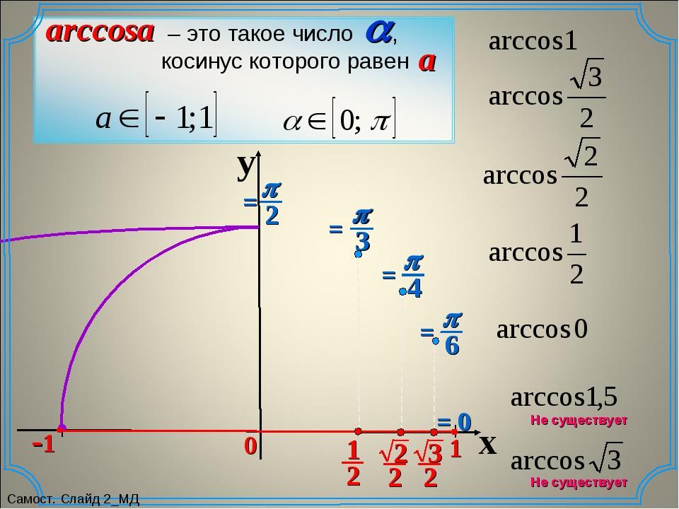 y x 0 0 = 0 Не существует Не существует Самост. Слайд 2_МД