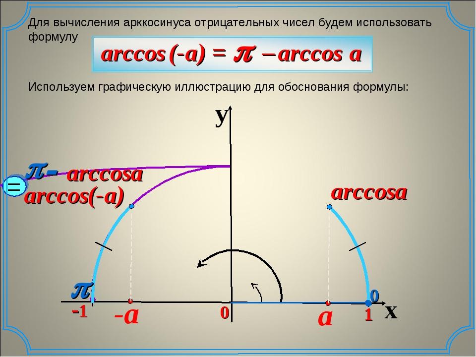 Для вычисления арккосинуса отрицательных чисел будем использовать формулу Исп...