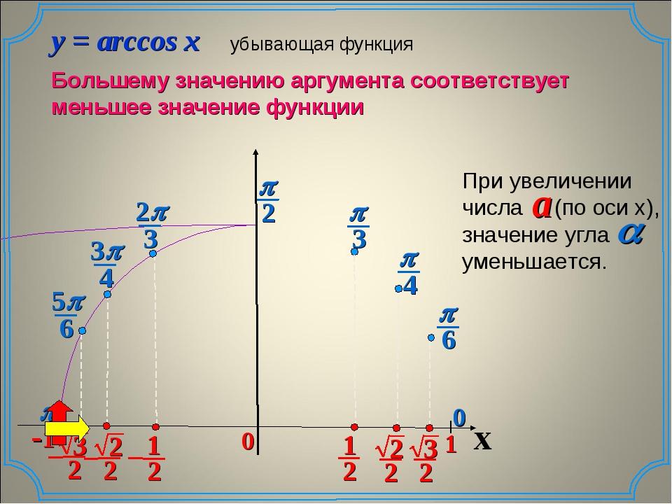 p 0 x 0 0 y = arccos x убывающая функция Большему значению аргумента соответс...