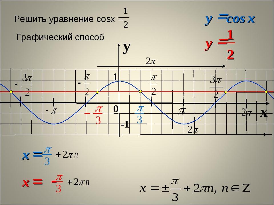 y x 0 Решить уравнение cosx = Графический способ