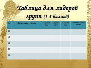 Таблица для лидеров групп (1-5 баллов) №Фамилия студентаЗадание № 1Задани