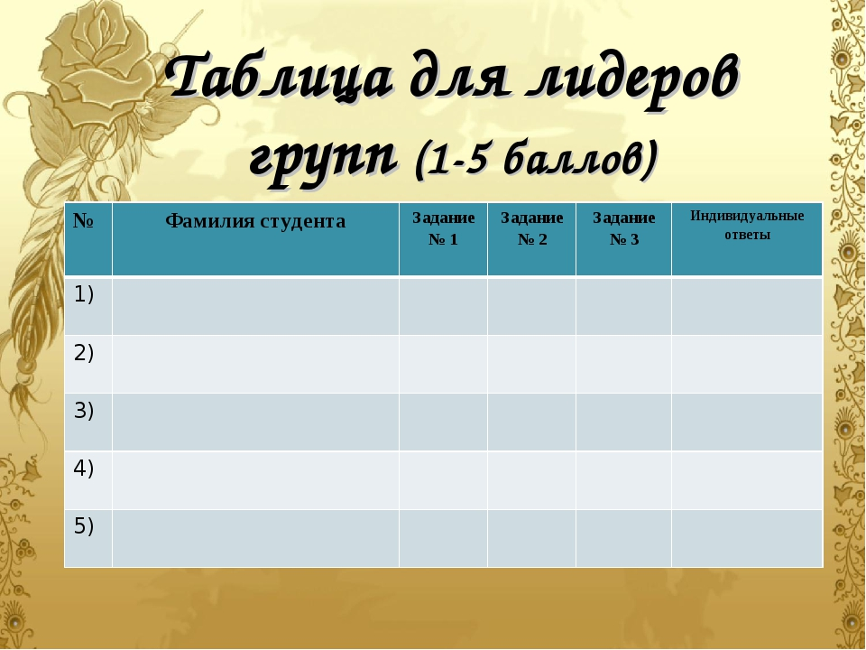 Таблица для лидеров групп (1-5 баллов) №Фамилия студентаЗадание № 1Задани...