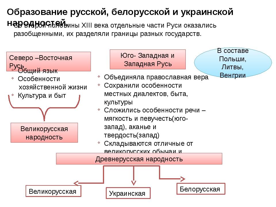 Образование русской, белорусской и украинской народностей. Со второй половины...