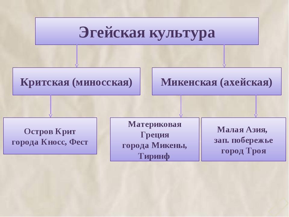 Эгейская культура Критская (миносская) Микенская (ахейская) Остров Крит город...