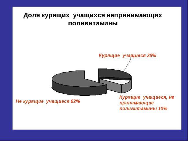 Курящие учащиеся 28% Курящие учащиеся, не принимающие поливитамины 10% Не кур...