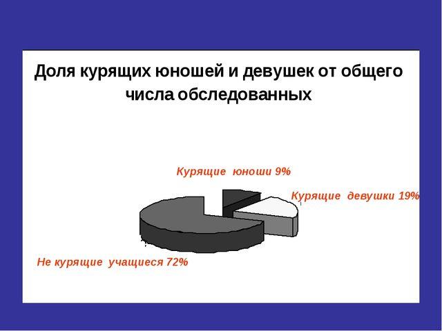 Курящие юноши 9% Курящие девушки 19% Не курящие учащиеся 72%