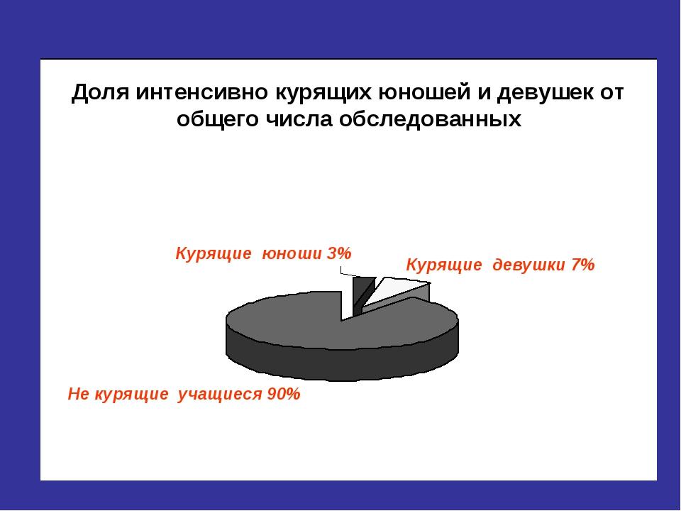 Курящие юноши 3% Курящие девушки 7% Не курящие учащиеся 90%