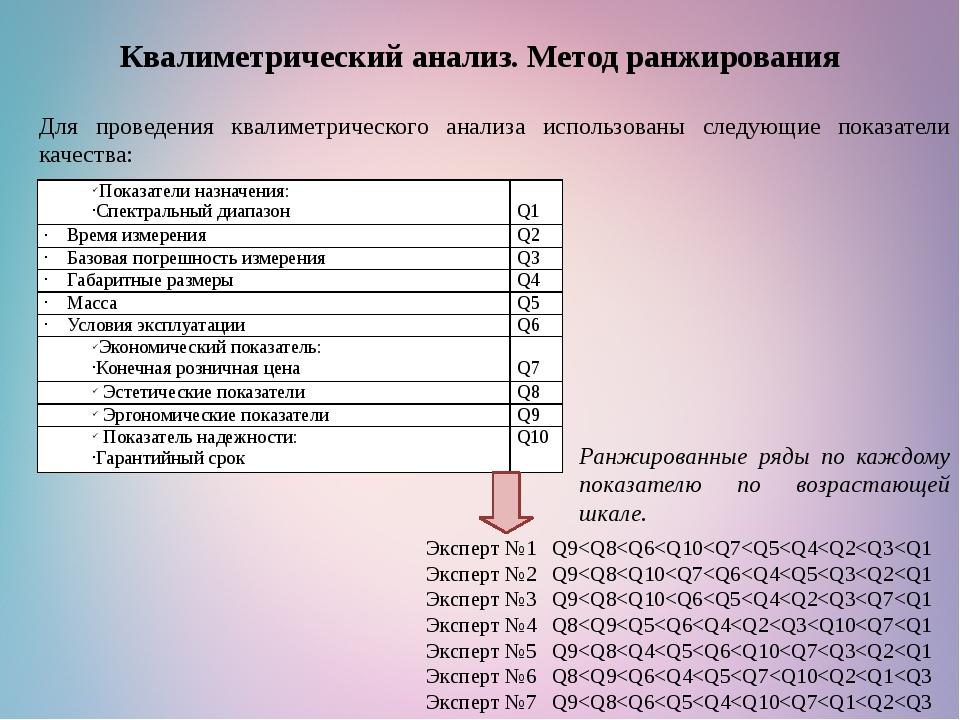 Квалиметрический анализ. Метод ранжирования Для проведения квалиметрического...