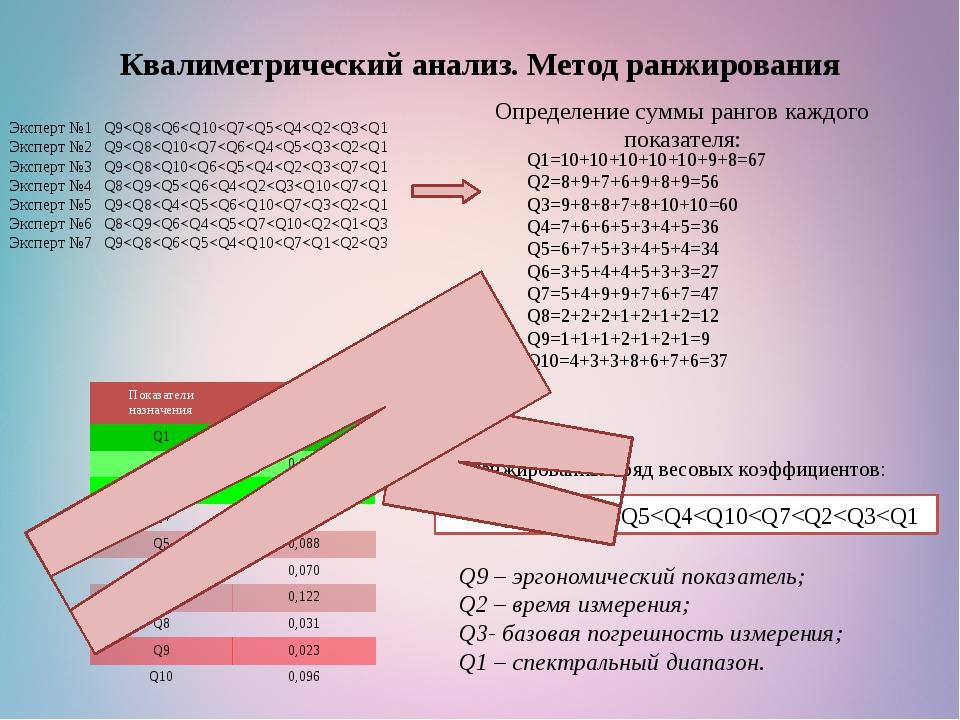 Эксперт №1 Q9
