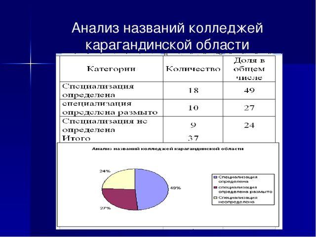 Анализ названий колледжей карагандинской области