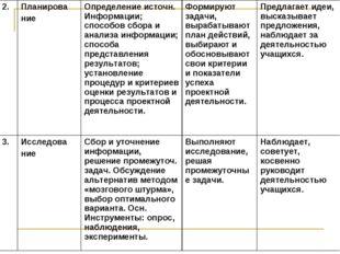 2.Планирова ниеОпределение источн. Информации; способов сбора и анализа инф