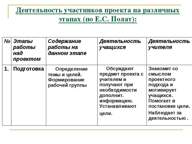 Деятельность участников проекта на различных этапах (по Е.С. Полат): № Этапы...